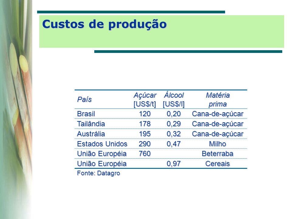 Custos de produção País Açúcar [US$/t] Álcool [US$/l] Matéria prima